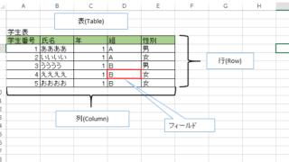 OracleSQL入門-リレーショナル型データベースとは